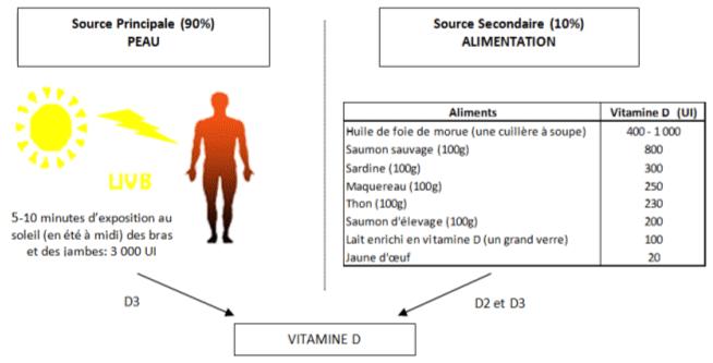 Vitamine d protection solaire adaptee et vitamine d un - Comment transformer un coup de soleil en bronzage ...